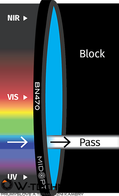 Optický filter MidOpt – BN470 pásmový priepust 460 – 490 nm