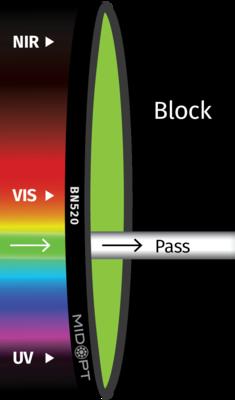 Optický filter MidOpt – BN520 pásmový priepust 510 – 545 nm