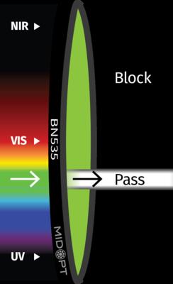 Optický filter MidOpt – BN532 pásmový priepust 525 – 550 nm