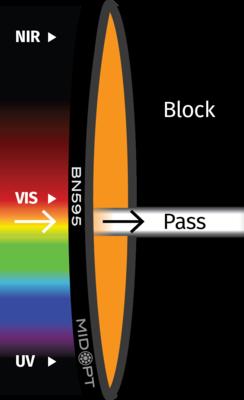 Optický filter MidOpt – BN595 pásmový priepust 580 – 610 nm