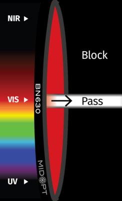 Optický filter MidOpt – BN630 pásmový priepust 625 – 645 nm