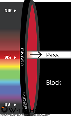 Optický filter MidOpt – BN650 pásmový priepust 638 – 672 nm