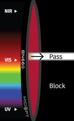 Optický filter MidOpt – BN660 pásmový priepust 645 – 675 nm