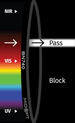 Optický filter MidOpt – BN740 pásmový priepust 730 – 755 nm