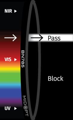 Optický filter MidOpt – BN785 pásmový priepust 770 – 790 nm