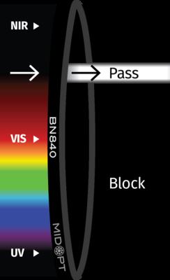 Optický filter MidOpt – BN840 pásmový priepust 835 – 845 nm