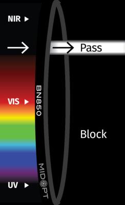 Optický filter MidOpt – BN850 pásmový priepust 840 – 865 nm