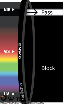 Optický filter MidOpt – BN940 pásmový priepust 928 – 955 nm