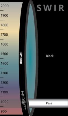 Optický filter MidOpt – BP1000 pásmový priepust 920 – 1030 nm
