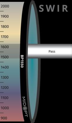 Optický filter MidOpt – BP1550 pásmový priepust 1485 – 1645 nm