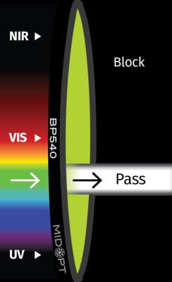 Optický filter MidOpt – BP540 pásmový priepust 515 – 560 nm