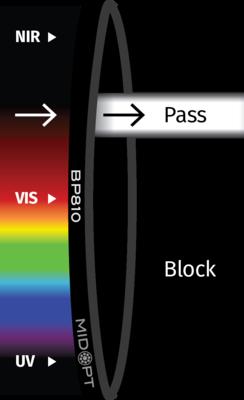 Optický filter MidOpt – BP810 pásmový priepust 790 – 830 nm