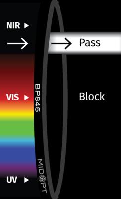 Optický filter MidOpt – BP845 pásmový priepust 830 – 865 nm