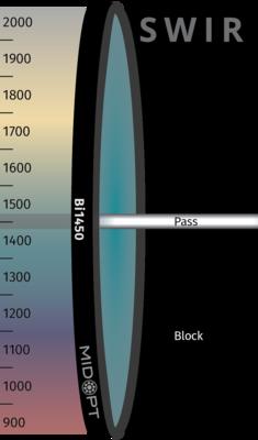 Optický filter MidOpt – Bi1450 pásmový priepust 1440 – 1460 nm