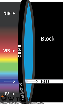 Optický filter MidOpt – Bi450 pásmový priepust 445 – 465 nm