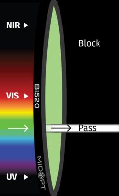 Optický filter MidOpt – Bi520 pásmový priepust 515 – 525 nm