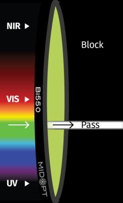 Optický filter MidOpt – Bi550 pásmový priepust 535 – 558 nm