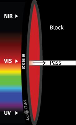 Optický filter MidOpt – Bi632 pásmový priepust 625 – 640 nm