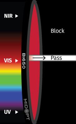 Optický filter MidOpt – Bi650 pásmový priepust 643 – 665 nm