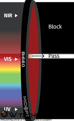 Optický filter MidOpt – Bi660 pásmový priepust 650 – 665 nm