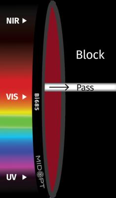 Optický filter MidOpt – Bi685 pásmový priepust 675 – 692 nm