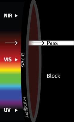 Optický filter MidOpt – Bi725 pásmový priepust 717 – 732 nm