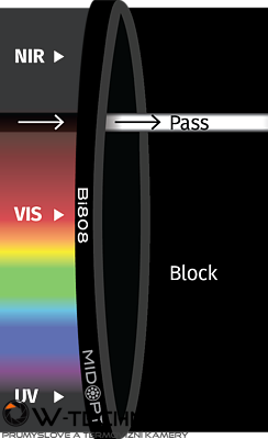 Optický filter MidOpt – Bi780 pásmový priepust 765 – 795 nm