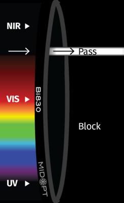 Optický filter MidOpt – Bi830 pásmový priepust 810 – 850 nm