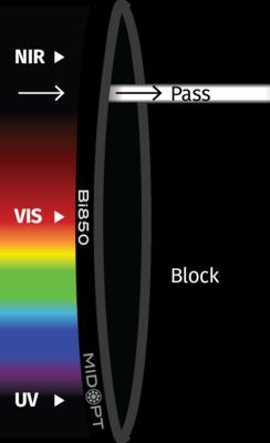 Optický filter MidOpt – Bi880 pásmový priepust 870 – 890 nm
