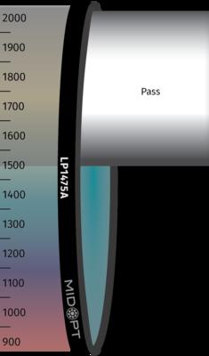 Optický filter MidOpt – LP1475A horný priepust 1490 – 2300 nm