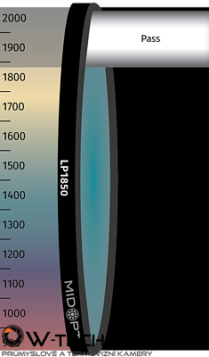 Optický filter MidOpt – LP1850 horný priepust 1900 – 12,000 nm