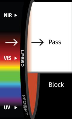Optický filter MidOpt – LP550 horný priepust 560 – 1100 nm