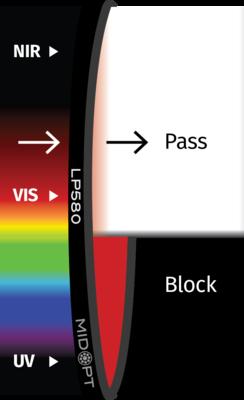 Optický filter MidOpt – LP580 horný priepust 585 – 1100 nm