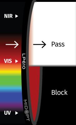 Optický filter MidOpt – LP610 horný priepust 620 – 1100 nm