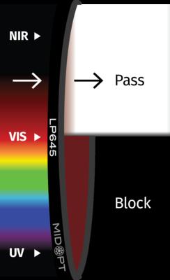 Optický filter MidOpt – LP645 horný priepust 650 – 1100 nm