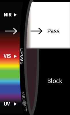 Optický filter MidOpt – LP695 horný priepust 715 – 1100 nm