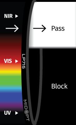 Optický filter MidOpt – LP715 horný priepust 730 – 1100 nm