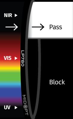 Optický filter MidOpt – LP780 horný priepust 800 – 1100 nm