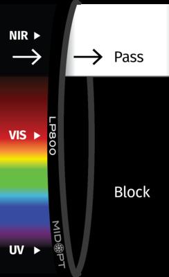 Optický filter MidOpt – LP800 horný priepust 820 – 1100 nm