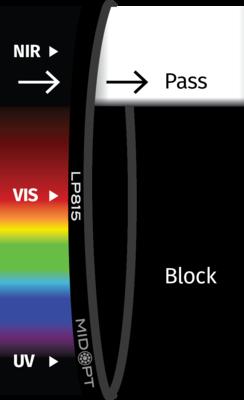 Optický filter MidOpt – LP815 horný priepust 825 – 1100 nm