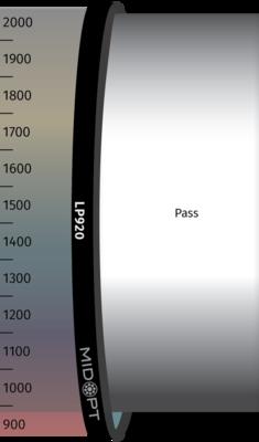 Optický filter MidOpt – LP920 horný priepust 930 – 2300 nm