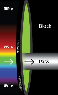 Optický filter MidOpt – PE530 pásmový priepust 495 – 565 nm