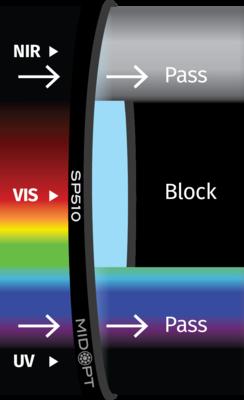 Optický filter MidOpt – SP510 dolný priepust 340 – 500 nm
