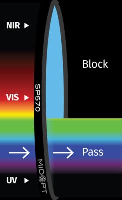 Optický filter MidOpt – SP570 dolný priepust 410 – 560 nm