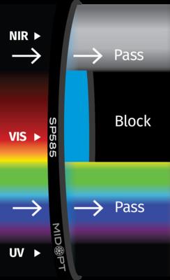 Optický filter MidOpt – SP585 dolný priepust 395 – 575 nm