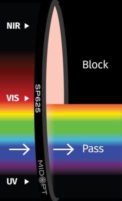 Optický filter MidOpt – SP625 dolný priepust 425 – 620 nm