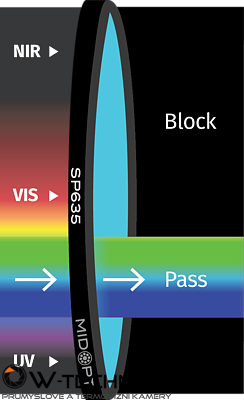 Optický filter MidOpt – SP635 dolný priepust 380 – 585 nm