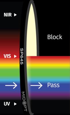 Optický filter MidOpt – SP645 dolný priepust 400 – 640 nm