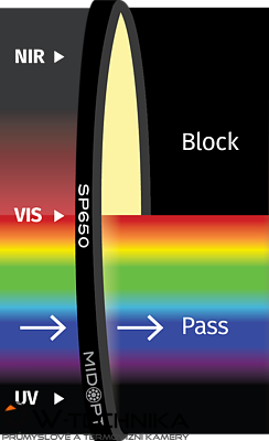 Optický filter MidOpt – SP650 dolný priepust 400 – 640 nm
