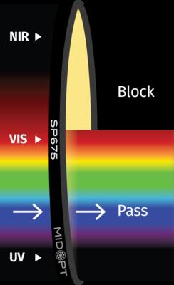 Optický filter MidOpt – SP675 dolný priepust 420 – 660 nm